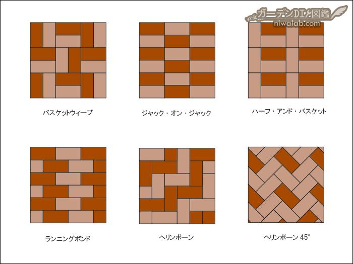 レンガ敷きパターン